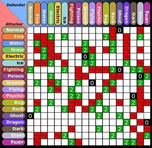 таблица совместимости покемонов